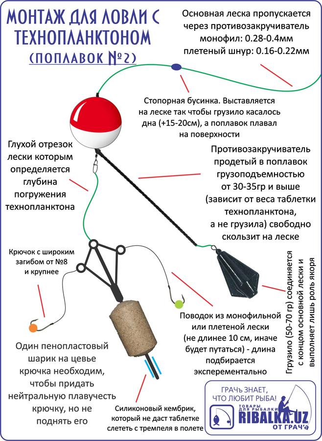 ловля толстолобика на технопланктон рецепты