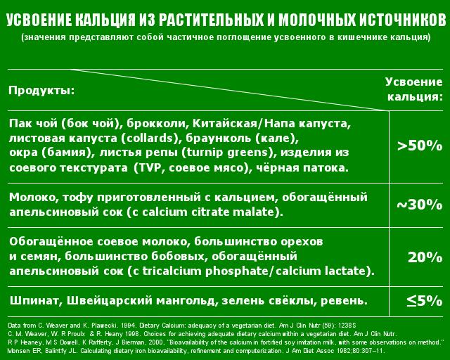 Поглощение кальция из растительных и молочных источников.png