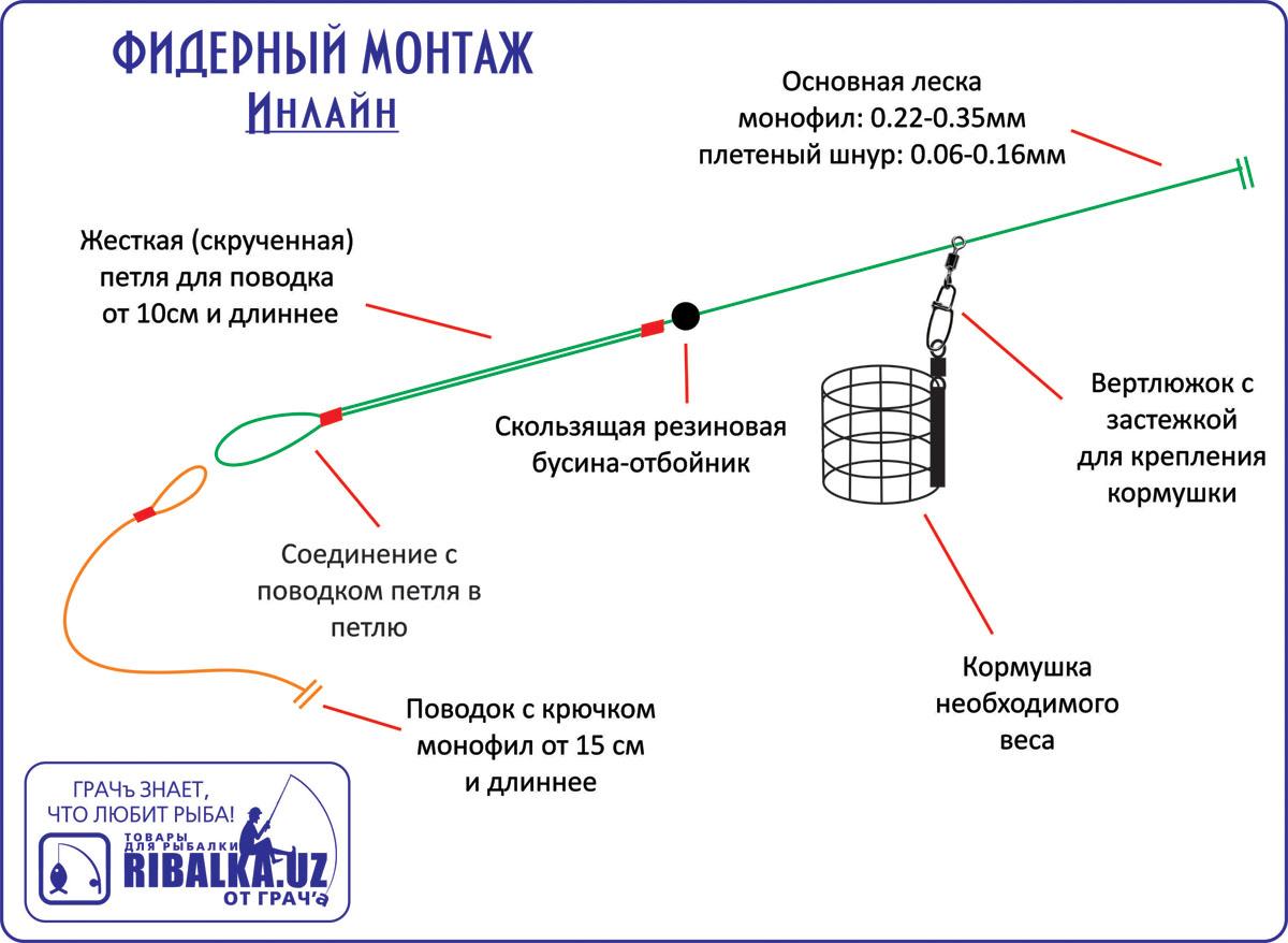 Схема фидерной оснастки фото