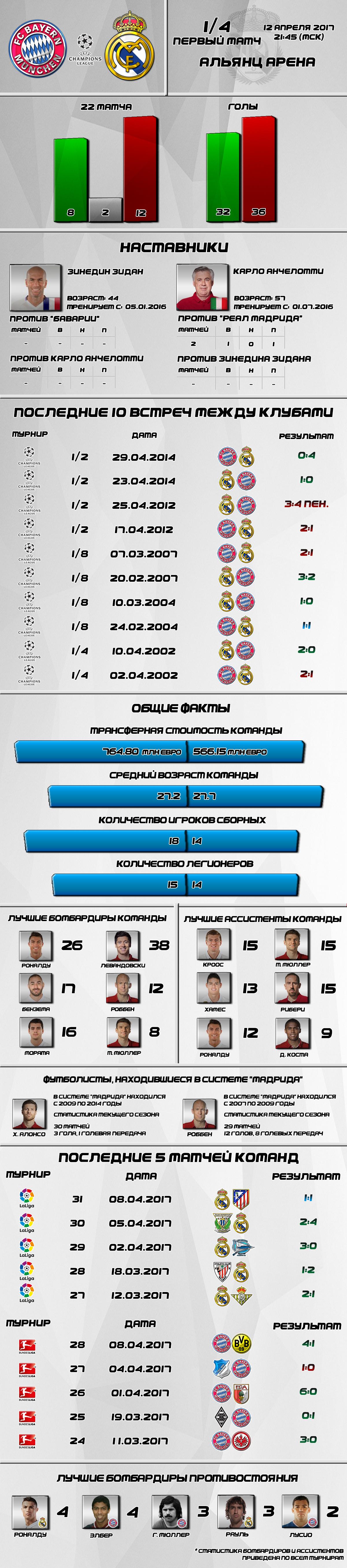 Сливочное превью. 1/4 Лиги Чемпионов. Первый матч