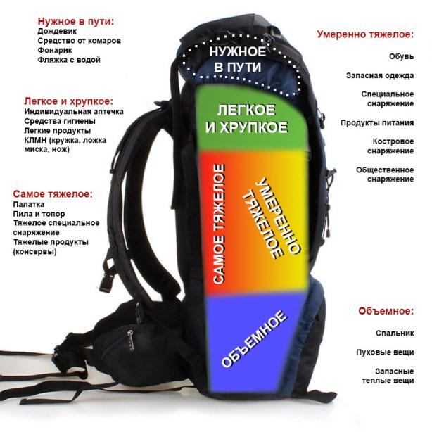 Как правильно распределить вещи в рюкзаке