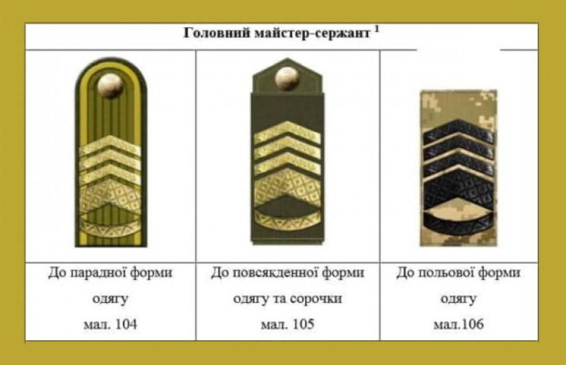 Вступили в силу изменения в приказ №606: какими теперь будут нагрудные знаки и новые погоны ВСУ