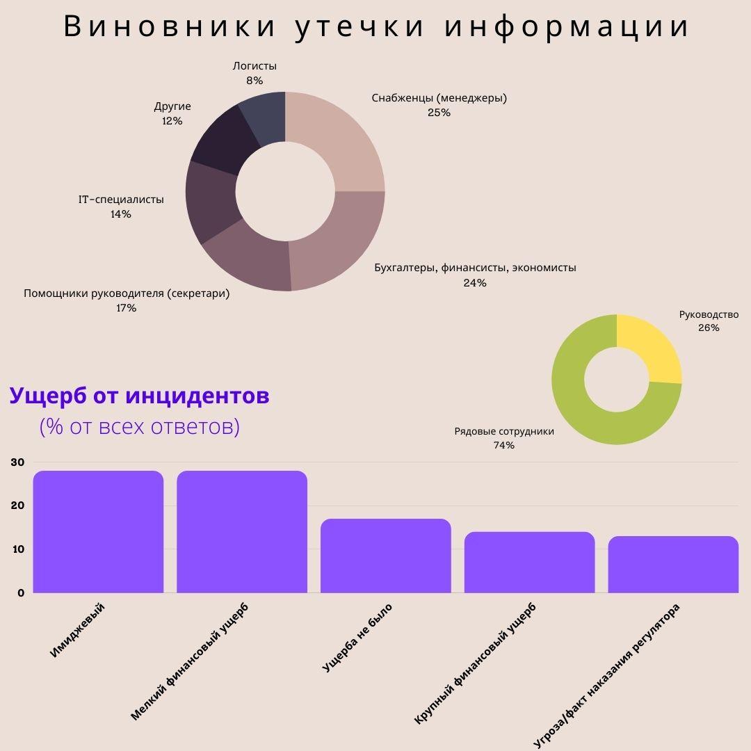 Коммерческая тайна и статистика