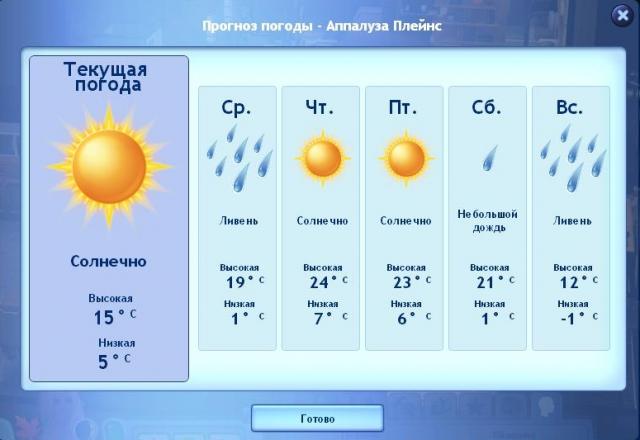 Погода по г душанбе на месяц